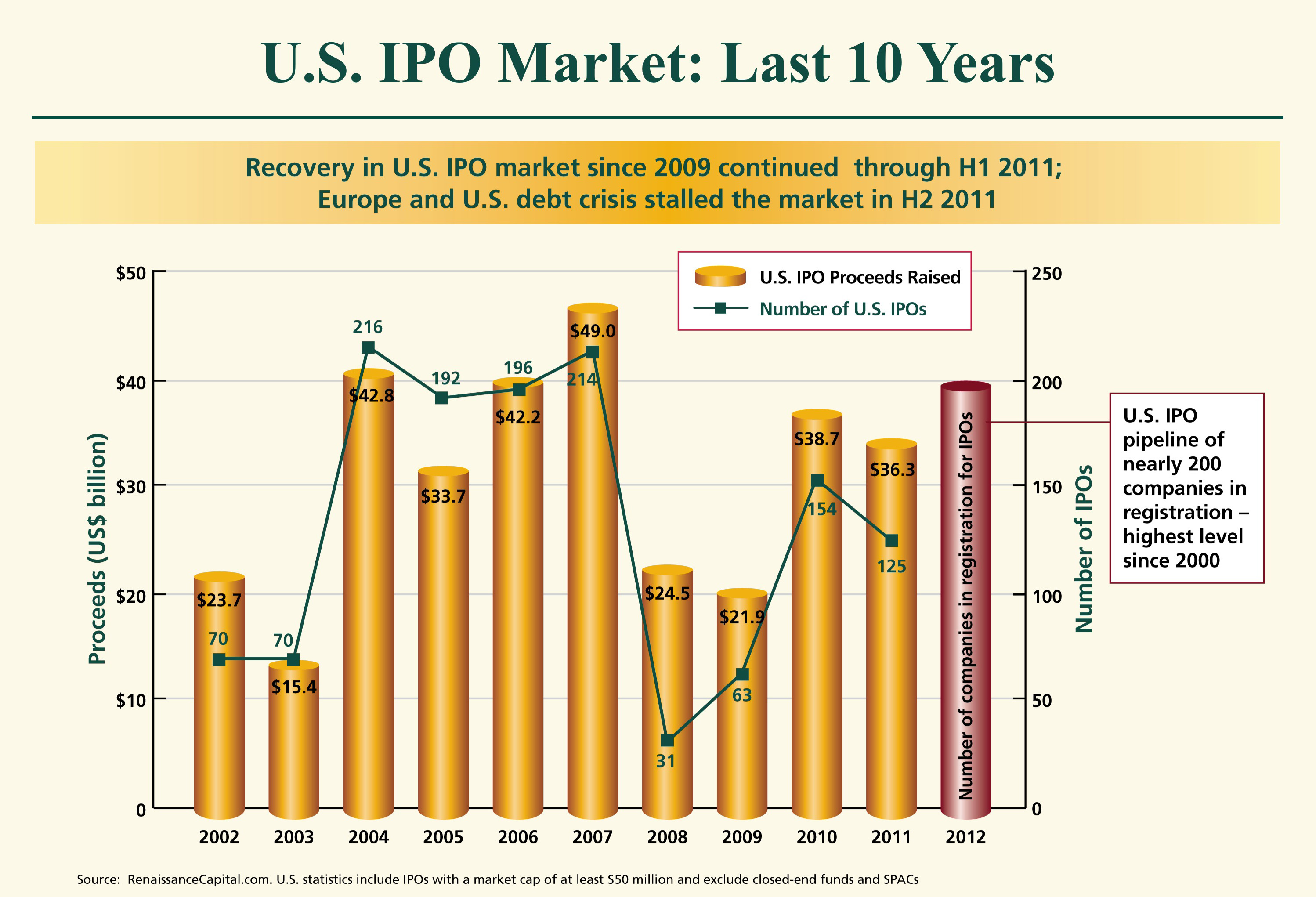 Reviving the u.s ipo market