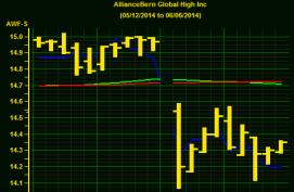 AWF Chart-2014-06