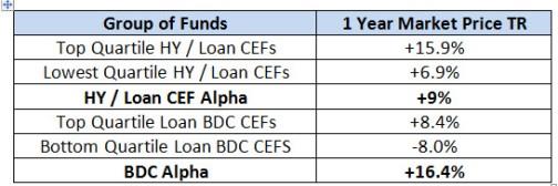 BDC-Loan-HYQuartile-Perf