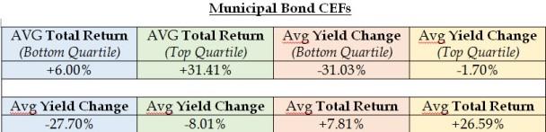 Muni Bond TR vs Yield - 2014-08
